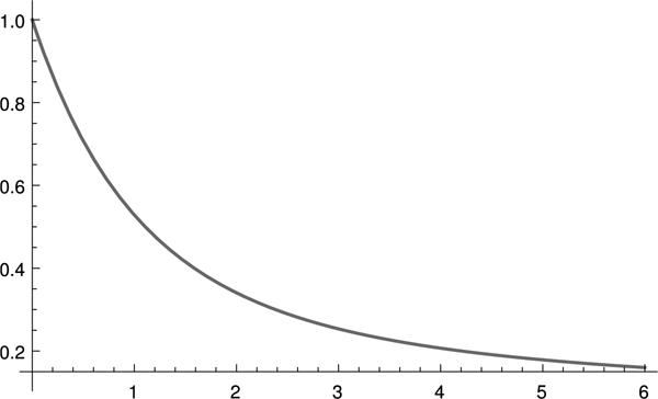 SPC problem6-graph