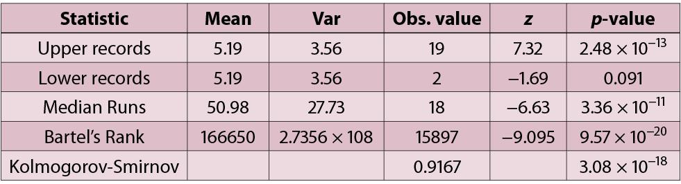 table of test statistics
